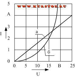 Линейные и нелинейные электрические цепи